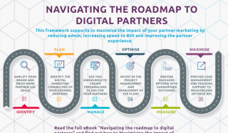 Navigating the Roadmap to Digital Partners - Infographic